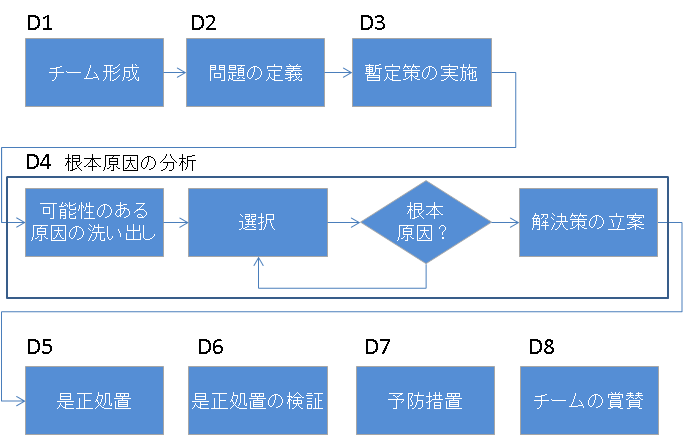 8Dレポート