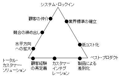 デルタモデル 3つの戦略ポジションと8つの方法