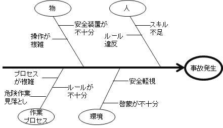 フィッシュボーン・チャート 特性要因図
